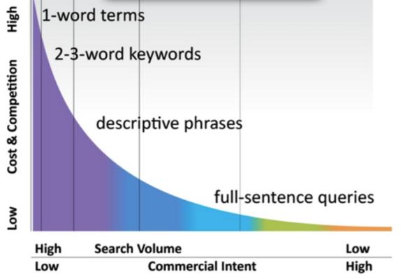 Šta su ključne reči (Keywords) i zašto su toliko važne?