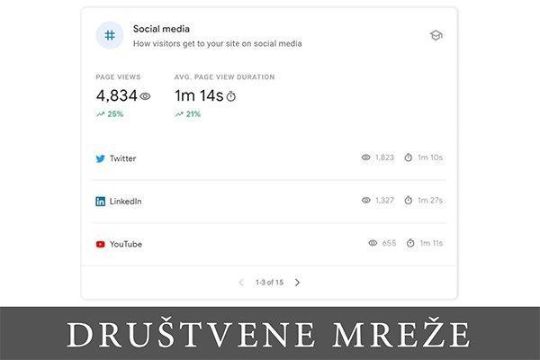 Izvešaj iz Search Console Insights o saobraćuju na sajtu sa društvenih mreža