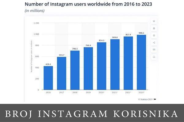 Statistika društvenih mreža u 2020. godini